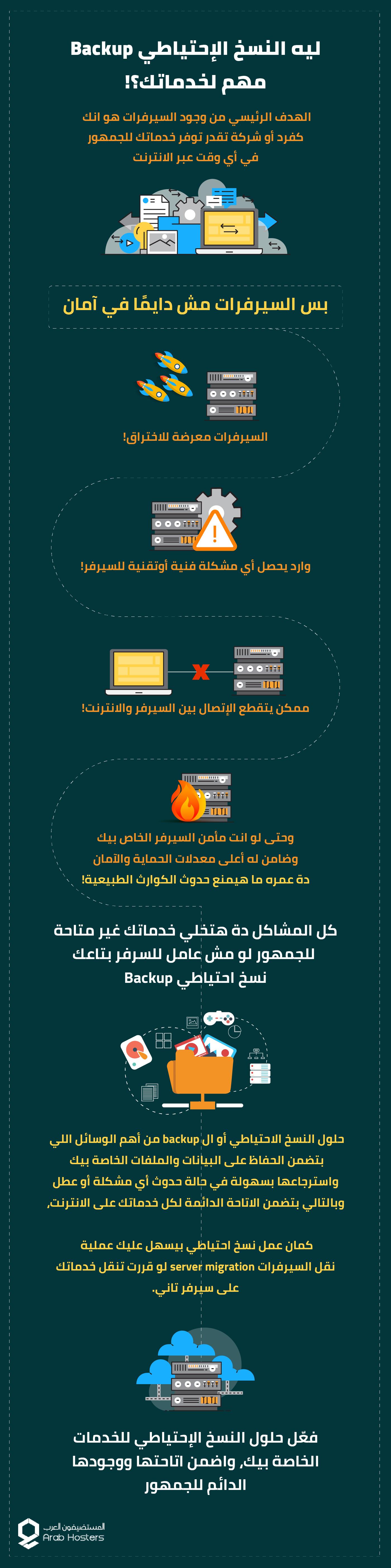 ليه النسخ الإحتياطي Backup مهم لخدماتك؟
