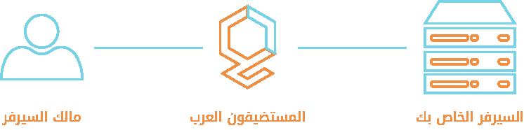 ادارة السيرفرات - المستضيفون العرب